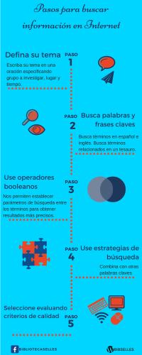 pasos para buscar información en Internet (infografía)