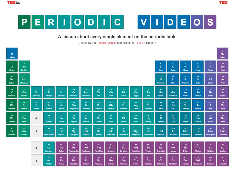 Tabla peridica biblioteca gerardo sells sol hoy en ted tuesday le invitamos a explorar la herramienta interactiva periodic videos el cual explica en videos cortos los 118 elementos qumicos que urtaz Gallery